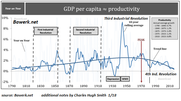 productivity-ind-revolutions8-17a[1].png
